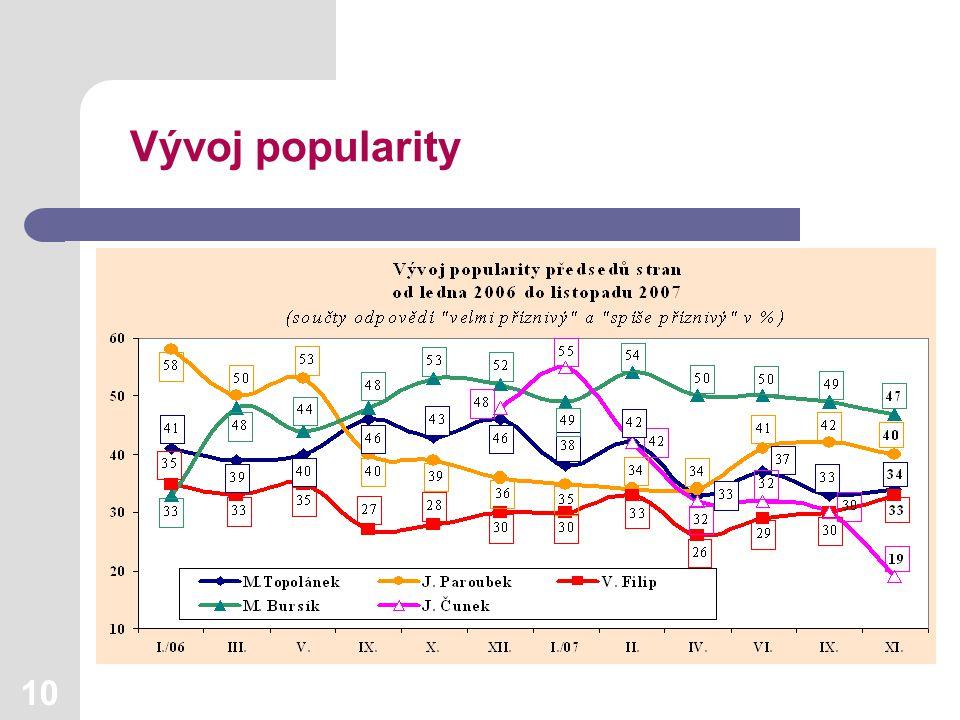 10 Vývoj popularity