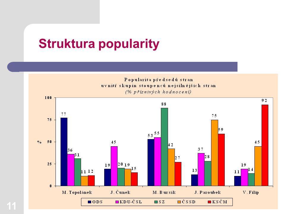 11 Struktura popularity