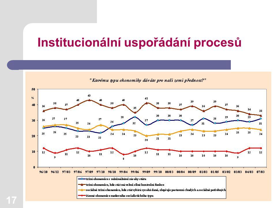 17 Institucionální uspořádání procesů