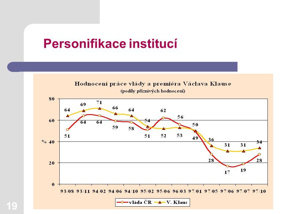 19 Personifikace institucí