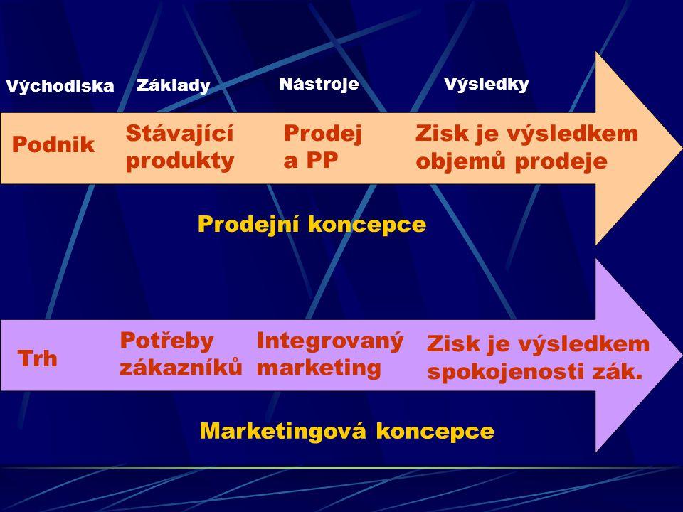Koncepce marketingového řízení Výrobní Výrobková Prodejní Marketingová Koncepce společenského (sociálního) marketingu – založena na myšlence, že firma musí uspokojovat potřeby a přání zákazníka lépe a účinněji než konkurence.
