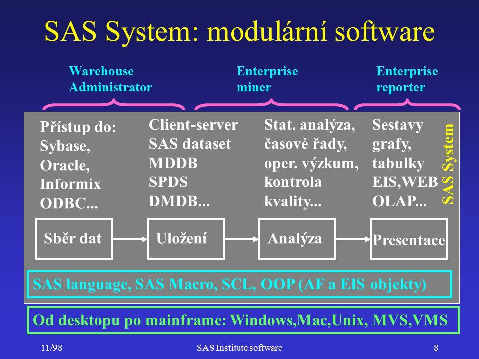 11/98SAS Institute software9 Základní moduly SAS System tvoří společné prostředí a zajišťují základní funkce Moduly SAS System pro analýzu dat –sady specializovaných procedur programátorský přístup, vhodné pro vývoj aplikací –interaktivní nástroje SAS System snadno použitelné, vhodné pro ad-hoc analýzy Kompletní řešení na bázi SAS System software –produkty rozšiřující funkčnost SAS System –úplné aplikace pro specifickou oblast
