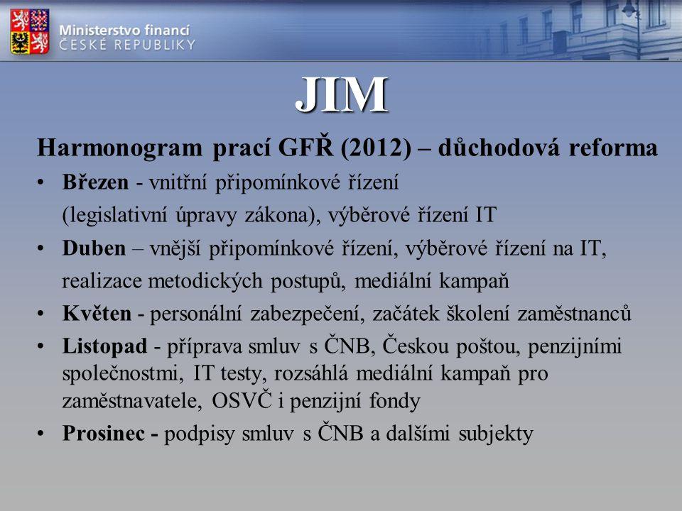 JIM Harmonogram prací GFŘ (2012) – důchodová reforma Březen - vnitřní připomínkové řízení (legislativní úpravy zákona), výběrové řízení IT Duben – vnější připomínkové řízení, výběrové řízení na IT, realizace metodických postupů, mediální kampaň Květen - personální zabezpečení, začátek školení zaměstnanců Listopad - příprava smluv s ČNB, Českou poštou, penzijními společnostmi, IT testy, rozsáhlá mediální kampaň pro zaměstnavatele, OSVČ i penzijní fondy Prosinec - podpisy smluv s ČNB a dalšími subjekty