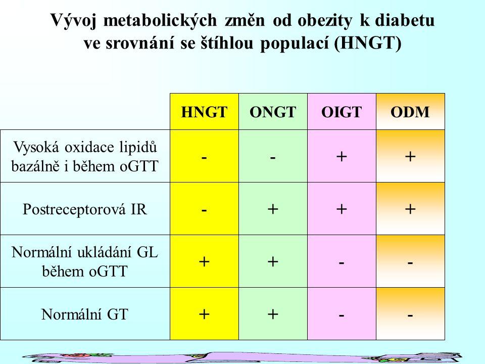 Vývoj metabolických změn od obezity k diabetu ve srovnání se štíhlou populací (HNGT) Vysoká oxidace lipidů bazálně i během oGTT Postreceptorová IR Normální ukládání GL během oGTT Normální GT HNGTONGTOIGTODM - - + + - + + + + + - - + + - -