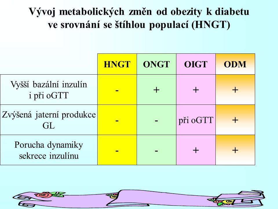 Vývoj metabolických změn od obezity k diabetu ve srovnání se štíhlou populací (HNGT) Vyšší bazální inzulín i při oGTT Zvýšená jaterní produkce GL Porucha dynamiky sekrece inzulínu HNGTONGTOIGTODM - - - + - - + při oGTT + + + +