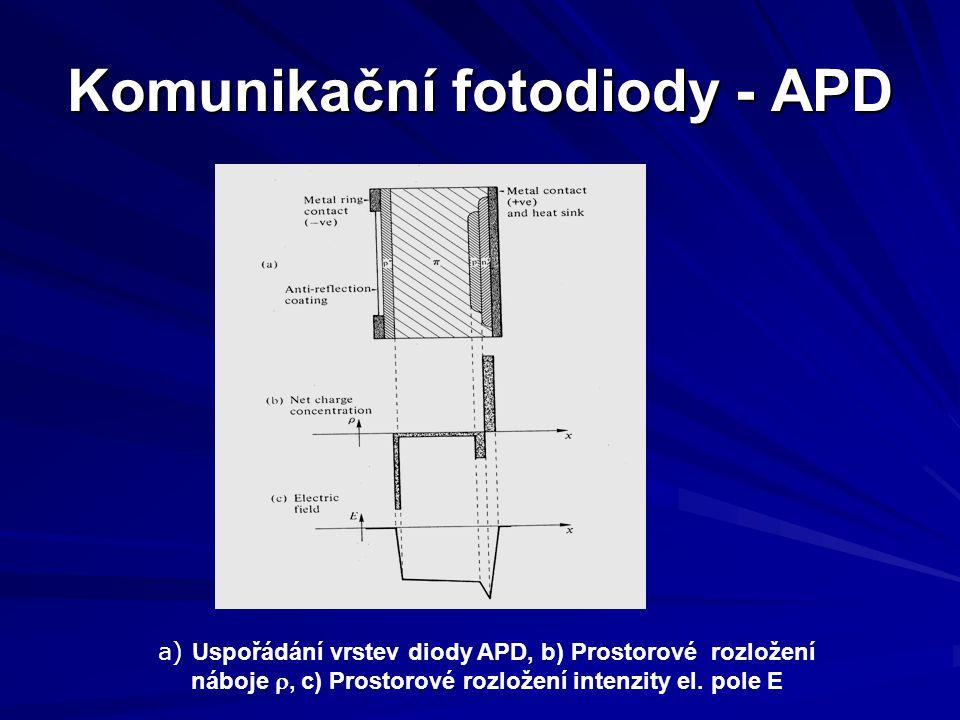 Komunikační fotodiody - APD a) Uspořádání vrstev diody APD, b) Prostorové rozložení náboje , c) Prostorové rozložení intenzity el. pole E