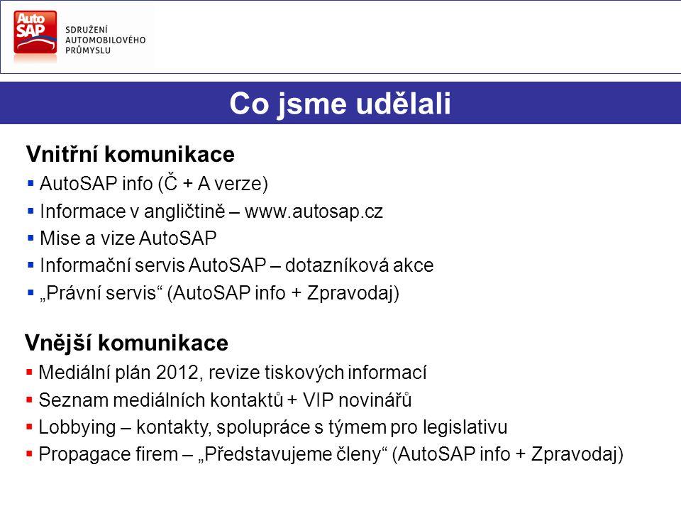 Co jsme udělali Vnitřní komunikace  AutoSAP info (Č + A verze)  Informace v angličtině – www.autosap.cz  Mise a vize AutoSAP  Informační servis Au