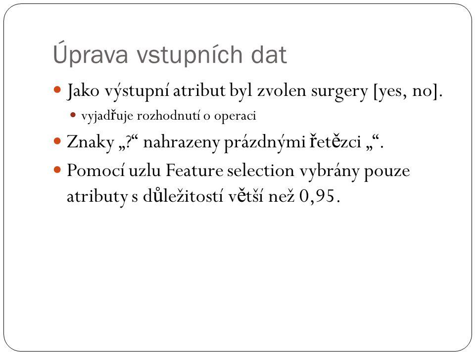 Úprava vstupních dat Jako výstupní atribut byl zvolen surgery [yes, no].