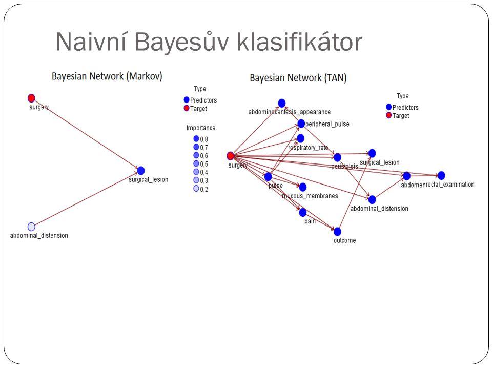 Naivní Bayesův klasifikátor