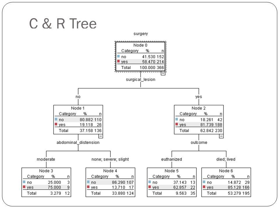 C & R Tree