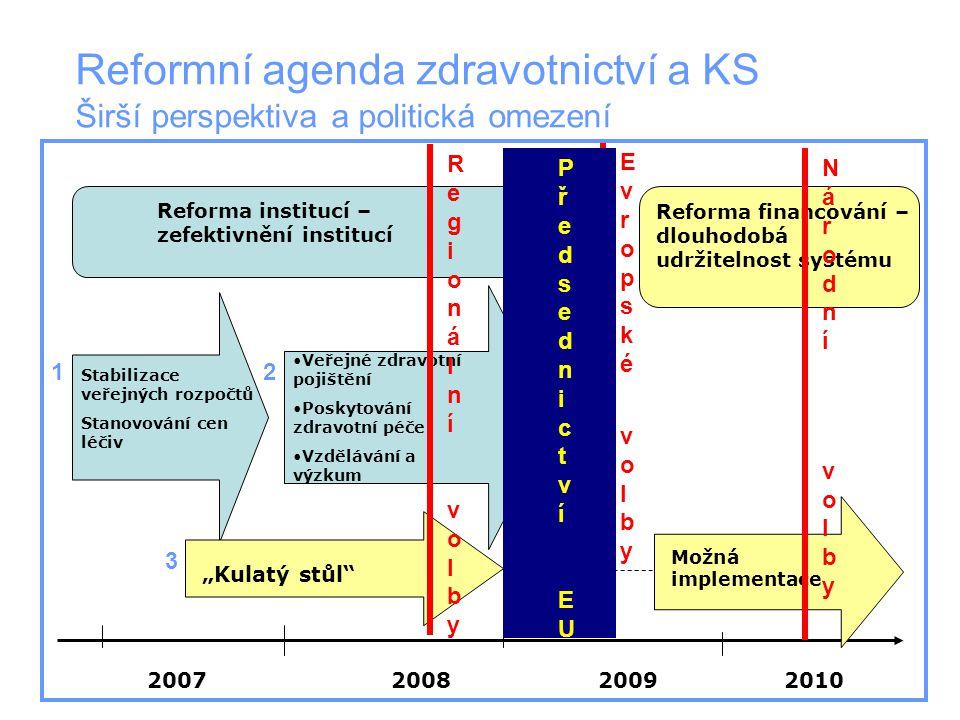 Veřejné zdravotní pojištění Poskytování zdravotní péče Vzdělávání a výzkum Reformní agenda zdravotnictví a KS Širší perspektiva a politická omezení St