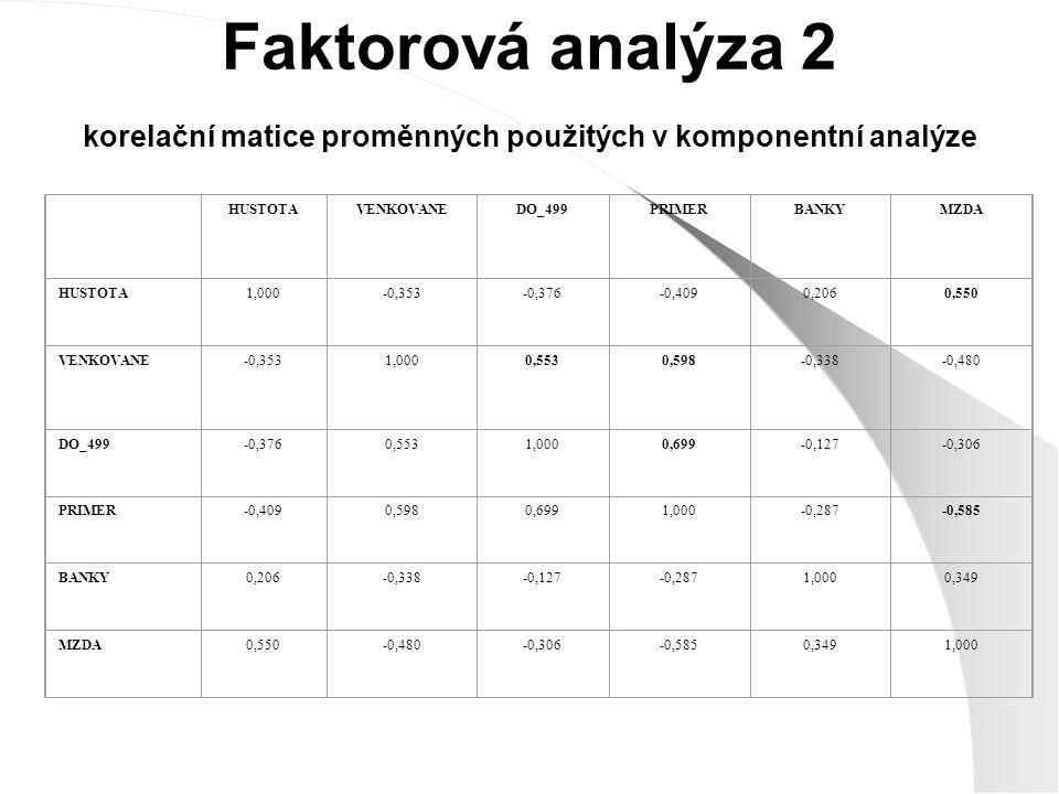 Faktorová analýza 2 korelační matice proměnných použitých v komponentní analýze HUSTOTAVENKOVANEDO_499PRIMERBANKYMZDA HUSTOTA1,000-0,353-0,376-0,4090,2060,550 VENKOVANE-0,3531,0000,5530,598-0,338-0,480 DO_499-0,3760,5531,0000,699-0,127-0,306 PRIMER-0,4090,5980,6991,000-0,287-0,585 BANKY0,206-0,338-0,127-0,2871,0000,349 MZDA0,550-0,480-0,306-0,5850,3491,000