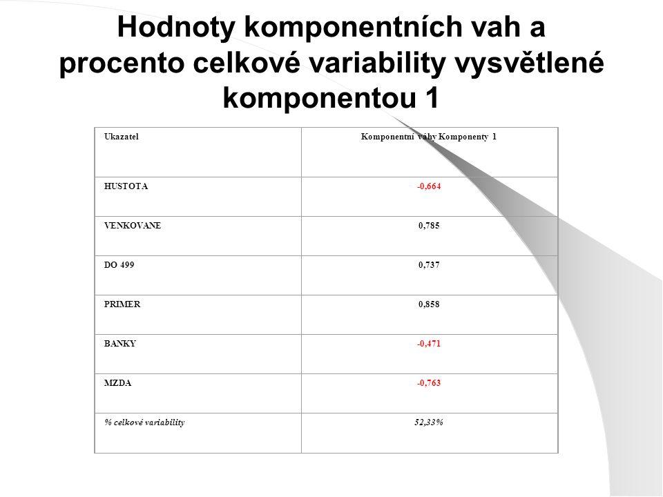 Hodnoty komponentních vah a procento celkové variability vysvětlené komponentou 1 UkazatelKomponentní váhy Komponenty 1 HUSTOTA-0,664 VENKOVANE0,785 DO 4990,737 PRIMER0,858 BANKY-0,471 MZDA-0,763 % celkové variability52,33%