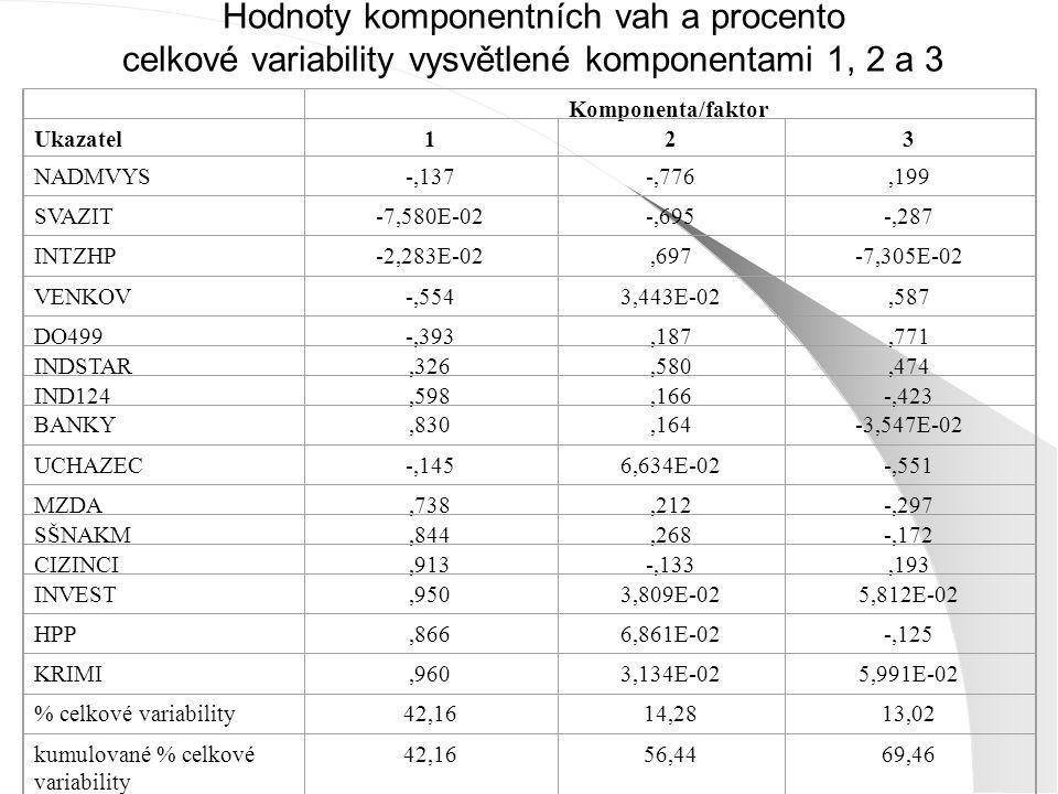 Hodnoty komponentních vah a procento celkové variability vysvětlené komponentami 1, 2 a 3 Komponenta/faktor Ukazatel1 23 NADMVYS-,137-,776,199 SVAZIT-7,580E-02-,695-,287 INTZHP-2,283E-02,697-7,305E-02 VENKOV-,5543,443E-02,587 DO499-,393,187,771 INDSTAR,326,580,474 IND124,598,166-,423 BANKY,830,164-3,547E-02 UCHAZEC-,1456,634E-02-,551 MZDA,738,212-,297 SŠNAKM,844,268-,172 CIZINCI,913-,133,193 INVEST,9503,809E-025,812E-02 HPP,8666,861E-02-,125 KRIMI,9603,134E-025,991E-02 % celkové variability42,1614,2813,02 kumulované % celkové variability 42,1656,4469,46
