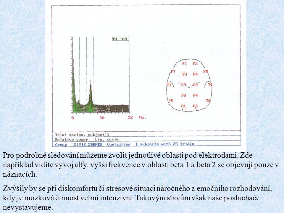 Pro podrobné sledování můžeme zvolit jednotlivé oblasti pod elektrodami. Zde například vidíte vývoj alfy, vyšší frekvence v oblasti beta 1 a beta 2 se
