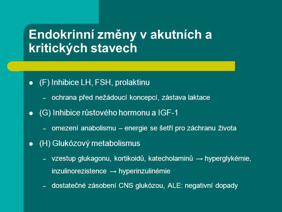 (F) Inhibice LH, FSH, prolaktinu – ochrana před nežádoucí koncepcí, zástava laktace (G) Inhibice růstového hormonu a IGF-1 – omezení anabolismu – ener