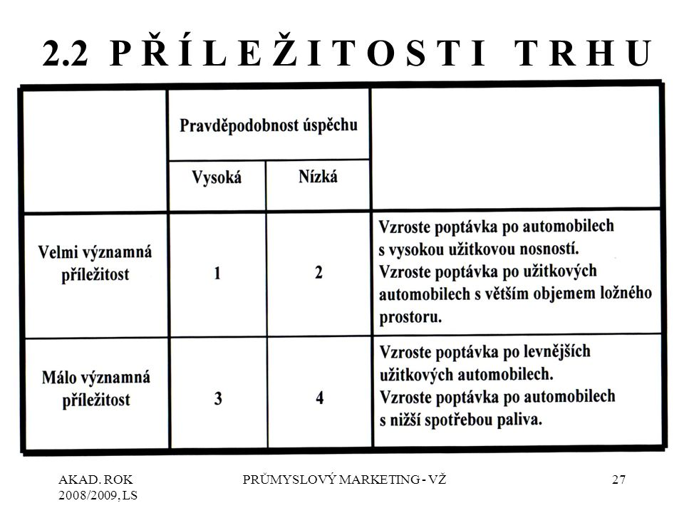 AKAD. ROK 2008/2009, LS PRŮMYSLOVÝ MARKETING - VŽ27 2.2 P Ř Í L E Ž I T O S T I T R H U