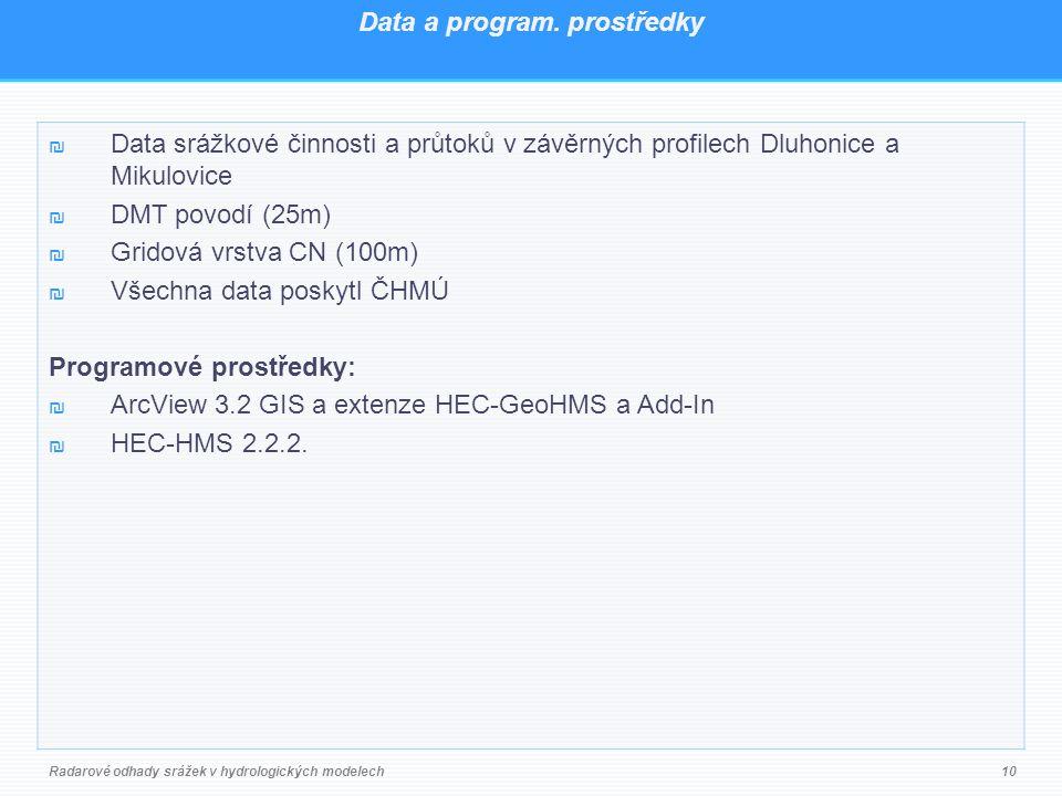 Data a program.