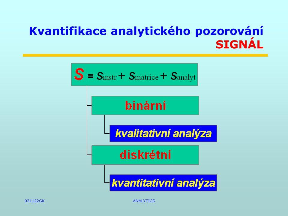 031122GKANALYTICS Kvantifikace analytického pozorování SIGNÁL