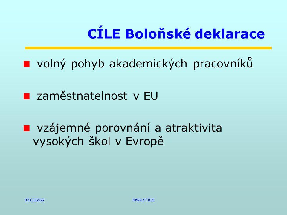 031122GKANALYTICS CÍLE Boloňské deklarace volný pohyb akademických pracovníků zaměstnatelnost v EU vzájemné porovnání a atraktivita vysokých škol v Evropě