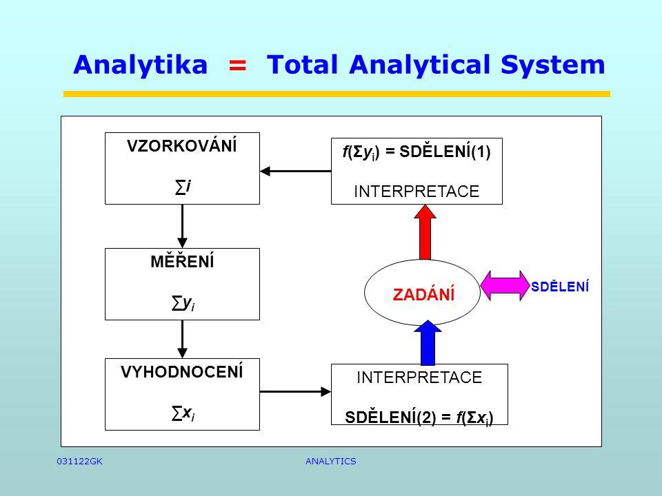 031122GKANALYTICS Analytika = Total Analytical System VZORKOVÁNÍ ∑i MĚŘENÍ ∑y i VYHODNOCENÍ ∑x i f(Σy i ) = SDĚLENÍ(1) INTERPRETACE SDĚLENÍ(2) = f(Σx i ) SDĚLENÍ ZADÁNÍ