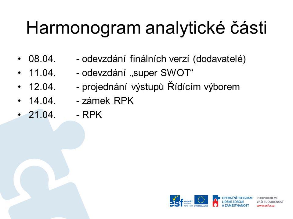 """Harmonogram analytické části 08.04.- odevzdání finálních verzí (dodavatelé) 11.04.- odevzdání """"super SWOT"""" 12.04.- projednání výstupů Řídícím výborem"""