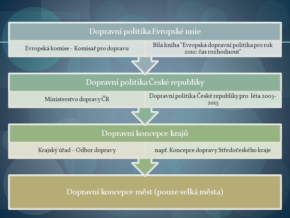 Dopravní koncepce měst (pouze velká města) Dopravní koncepce krajů Krajský úřad - Odbor dopravynapř.