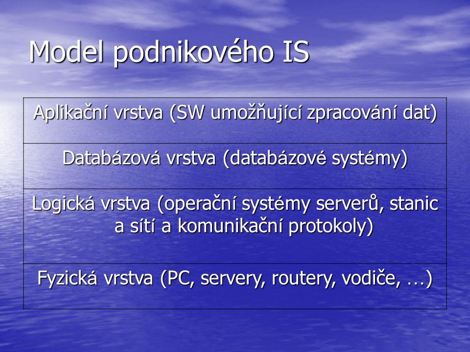 Model podnikového IS Aplikačn í vrstva (SW umožňuj í c í zpracov á n í dat) Datab á zov á vrstva (datab á zov é syst é my) Logick á vrstva (operačn í
