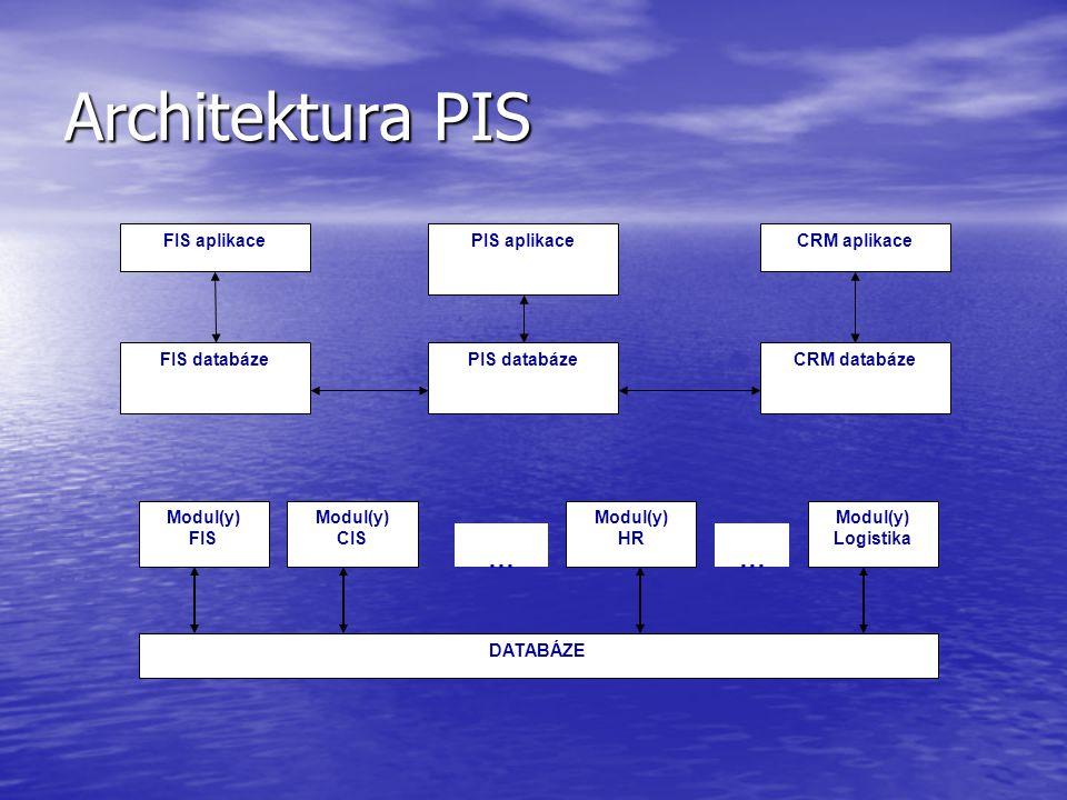 Architektura PIS FIS aplikace FIS databáze PIS aplikace PIS databáze CRM aplikace CRM databáze DATABÁZE Modul(y) FIS Modul(y) CIS Modul(y) HR …… Modul