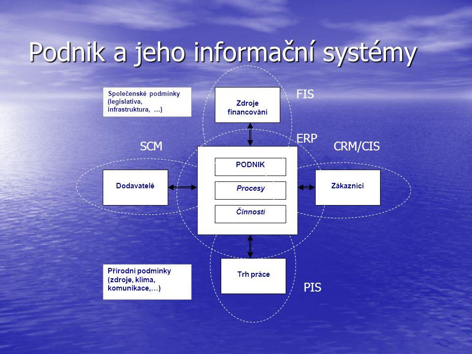 Podnik a jeho informační systémy DodavateléZákazníci Trh práce Zdroje financování PODNIK Procesy Činnosti Společenské podmínky (legislativa, infrastru