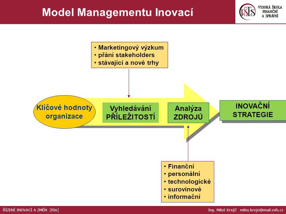 Klíčové hodnoty organizace INOVAČNÍ STRATEGIE Vyhledávání PŘÍLEŽITOSTÍ Analýza ZDROJŮ Marketingový výzkum přání stakeholders stávající a nové trhy Fin