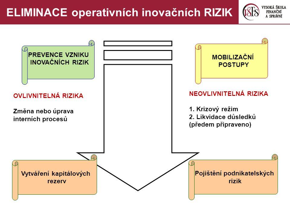 NEOVLIVNITELNÁ RIZIKA 1. Krizový režim 2. Likvidace důsledků (předem připraveno) OVLIVNITELNÁ RIZIKA Změna nebo úprava interních procesů PREVENCE VZNI