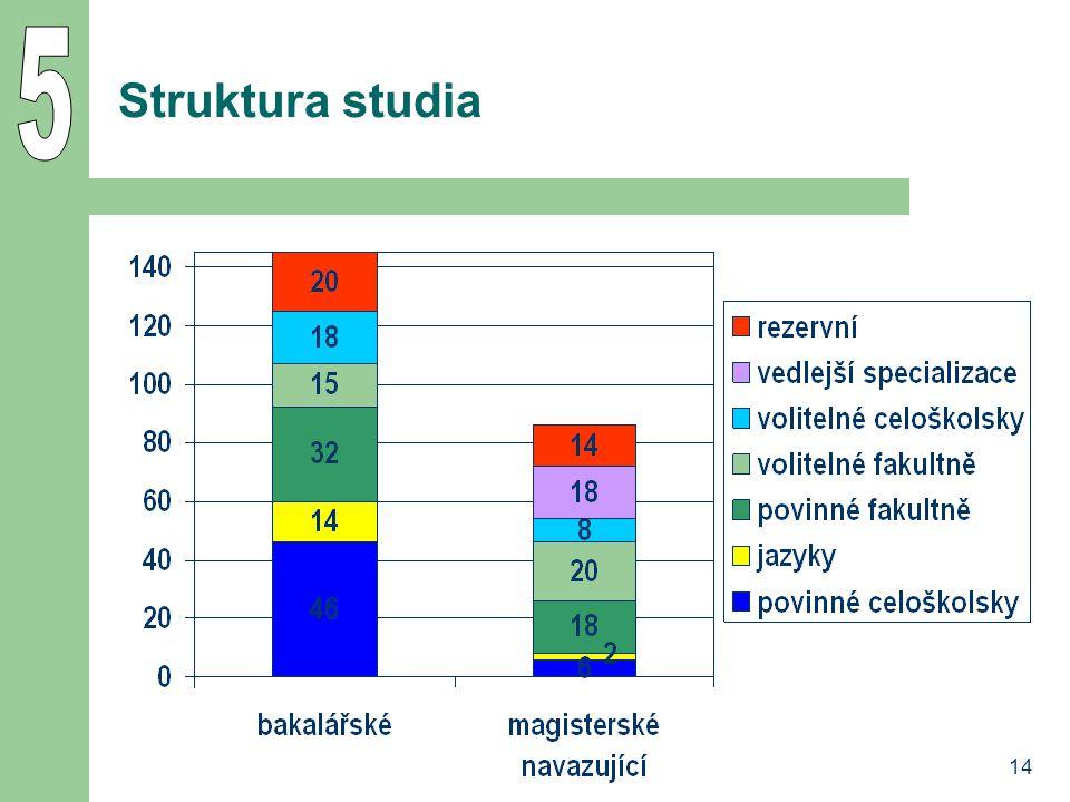 14 Struktura studia
