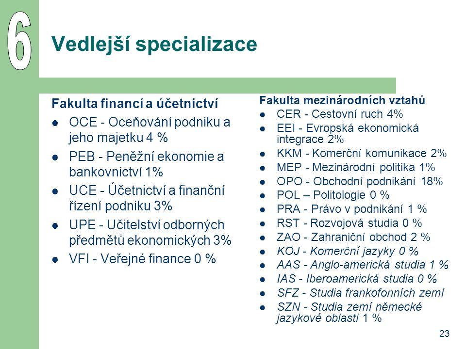 23 Vedlejší specializace Fakulta financí a účetnictví OCE - Oceňování podniku a jeho majetku 4 % PEB - Peněžní ekonomie a bankovnictví 1% UCE - Účetnictví a finanční řízení podniku 3% UPE - Učitelství odborných předmětů ekonomických 3% VFI - Veřejné finance 0 % Fakulta mezinárodních vztahů CER - Cestovní ruch 4% EEI - Evropská ekonomická integrace 2% KKM - Komerční komunikace 2% MEP - Mezinárodní politika 1% OPO - Obchodní podnikání 18% POL – Politologie 0 % PRA - Právo v podnikání 1 % RST - Rozvojová studia 0 % ZAO - Zahraniční obchod 2 % KOJ - Komerční jazyky 0 % AAS - Anglo-americká studia 1 % IAS - Iberoamerická studia 0 % SFZ - Studia frankofonních zemí SZN - Studia zemí německé jazykové oblasti 1 %