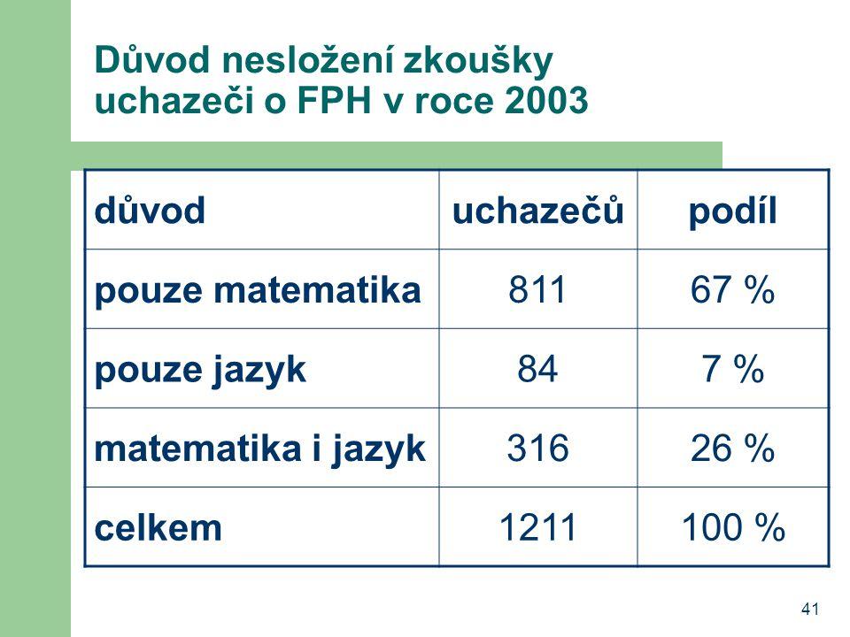 41 Důvod nesložení zkoušky uchazeči o FPH v roce 2003 důvoduchazečůpodíl pouze matematika81167 % pouze jazyk847 % matematika i jazyk31626 % celkem1211100 %