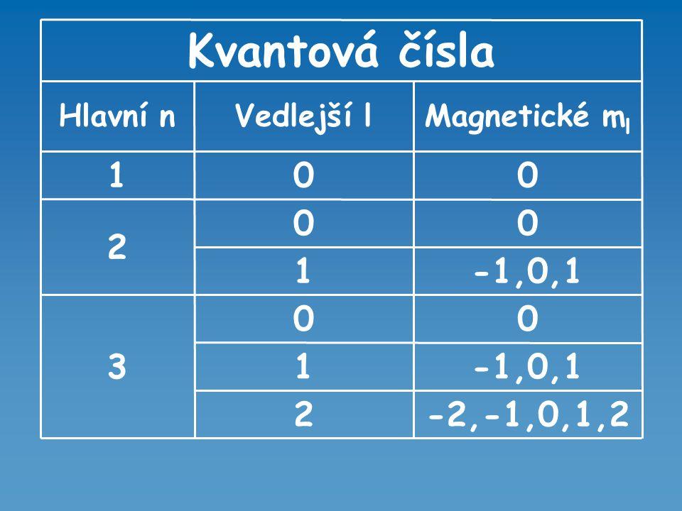  Počet orbitalů v každé vrstvě elektronového obalu je dán vztahem: n 2  Maximální počet elektronů ve vrstvě určuje vztah: 2n 2