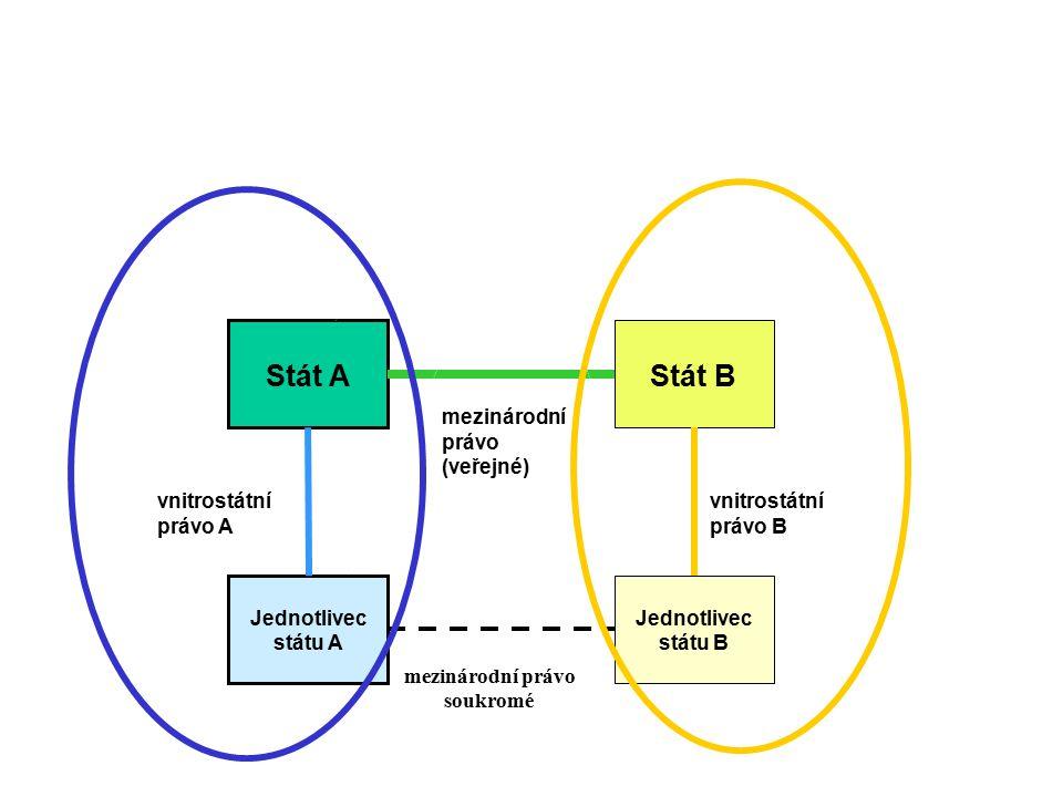 Stát A Stát B Jednotlivec státu A Jednotlivec státu B vnitrostátní právo A vnitrostátní právo B mezinárodní právo soukromé mezinárodní právo (veřejné)