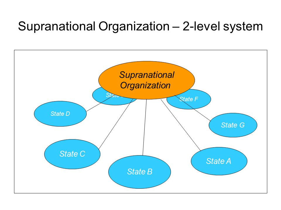 Supranational Organization – 2-level system State D State C State E State F State A State G State B Supranational Organization