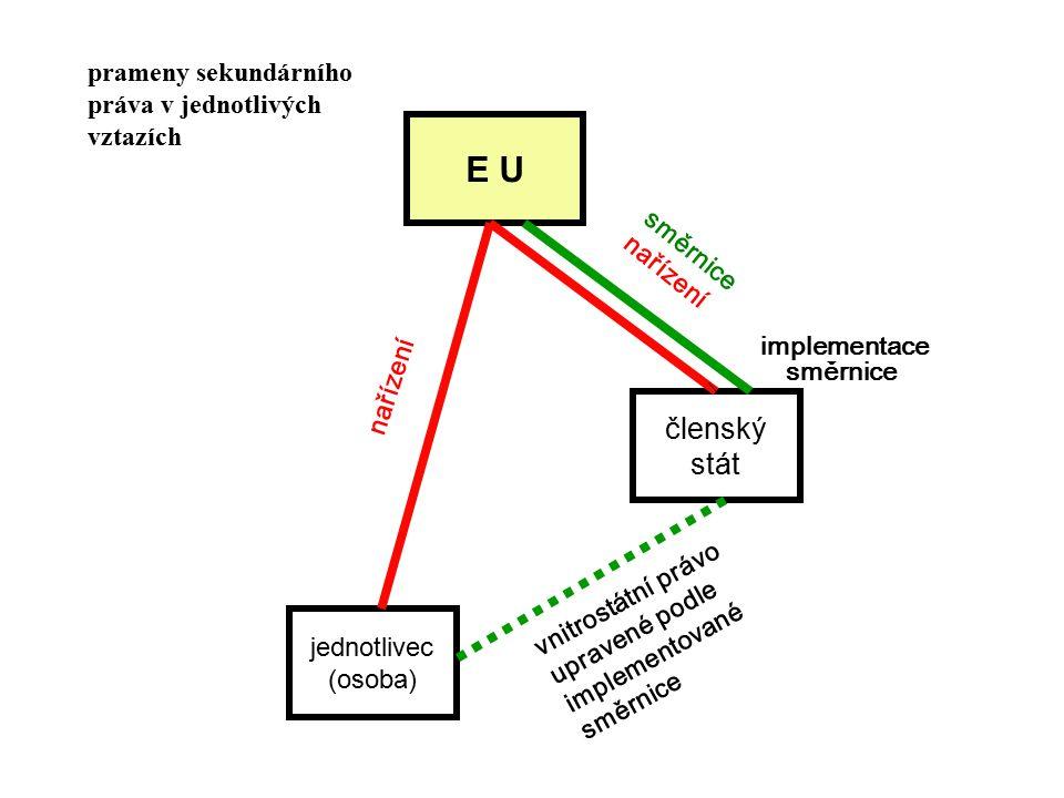 E U jednotlivec (osoba) členský stát nařízení směrnice nařízení vnitrostátní právo upravené podle implementované směrnice implementace směrnice prameny sekundárního práva v jednotlivých vztazích