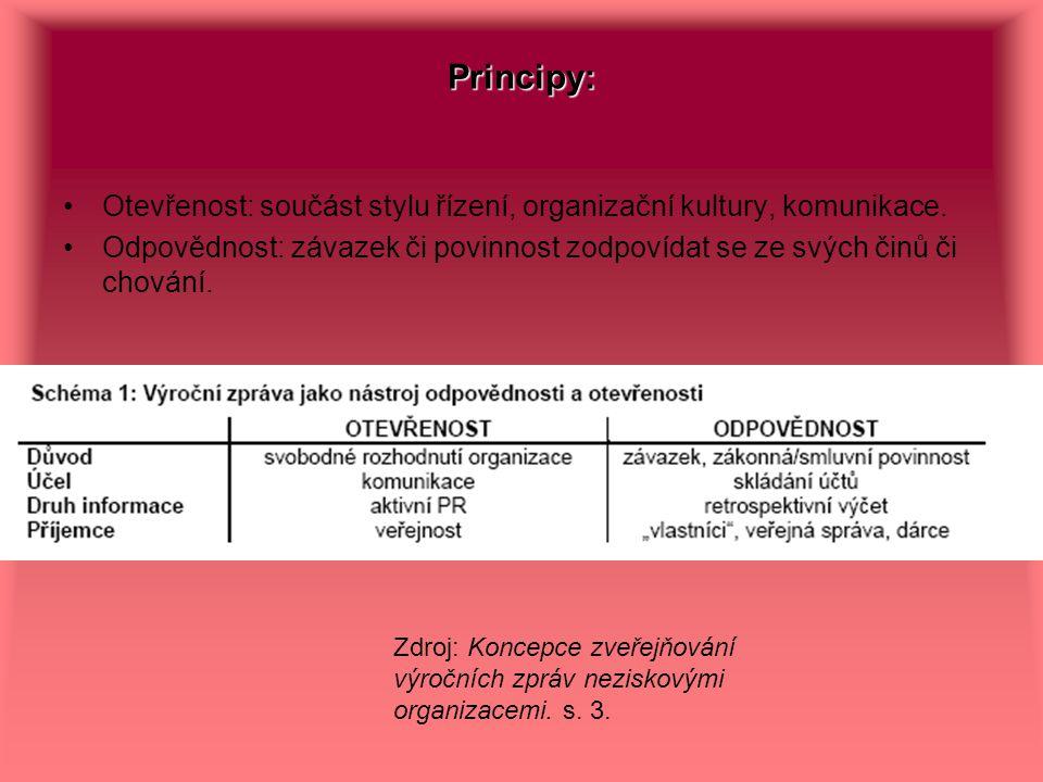 Principy: Otevřenost: součást stylu řízení, organizační kultury, komunikace. Odpovědnost: závazek či povinnost zodpovídat se ze svých činů či chování.