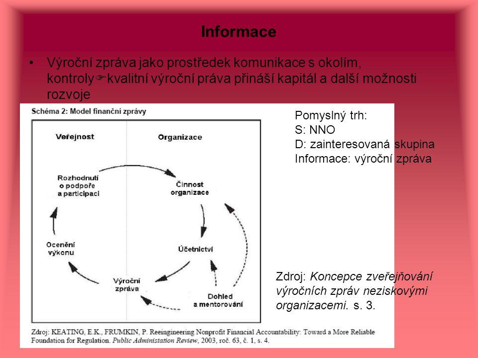 Informace Výroční zpráva jako prostředek komunikace s okolím, kontroly  kvalitní výroční práva přináší kapitál a další možnosti rozvoje Zdroj: Koncep
