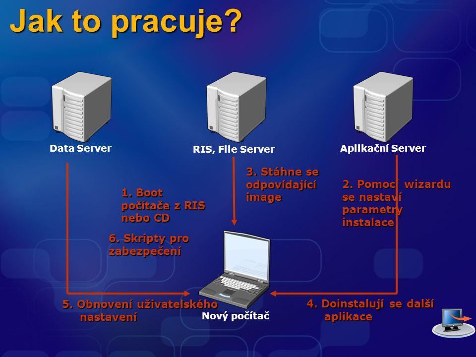 Data Server RIS, File Server Aplikační Server Nový počítač 4. Doinstalují se další aplikace 1. Boot počítače z RIS nebo CD 5. Obnovení uživatelského n