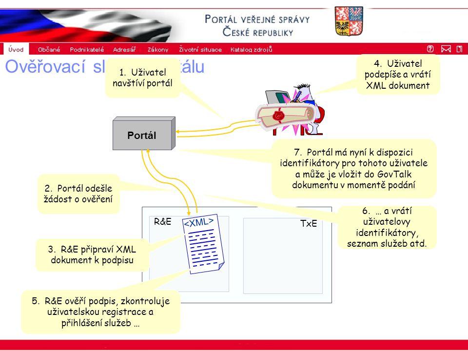 Portál veřejné správy © 2002 IBM Corporation ISSS 2003 Ověřovací služba portálu Portál R&E TxE 3.