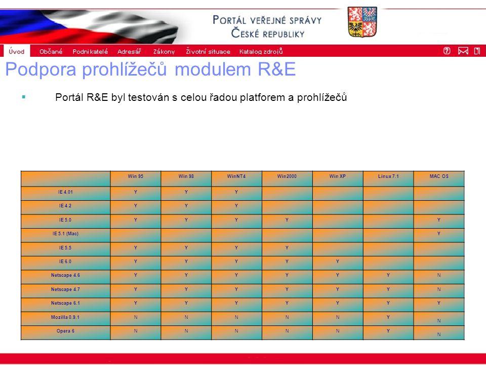 Portál veřejné správy © 2002 IBM Corporation ISSS 2003 Podpora prohlížečů modulem R&E  Portál R&E byl testován s celou řadou platforem a prohlížečů Win 95Win 98WinNT4Win2000Win XPLinux 7.1MAC OS IE 4.01YYY IE 4.2YYY IE 5.0YYYY Y IE 5.1 (Mac) Y IE 5.5YYYY IE 6.0YYYYY Netscape 4.6YYYYYYN Netscape 4.7YYYYYYN Netscape 6.1YYYYYYY Mozilla 0.9.1NNNNNY N Opera 6NNNNNY N