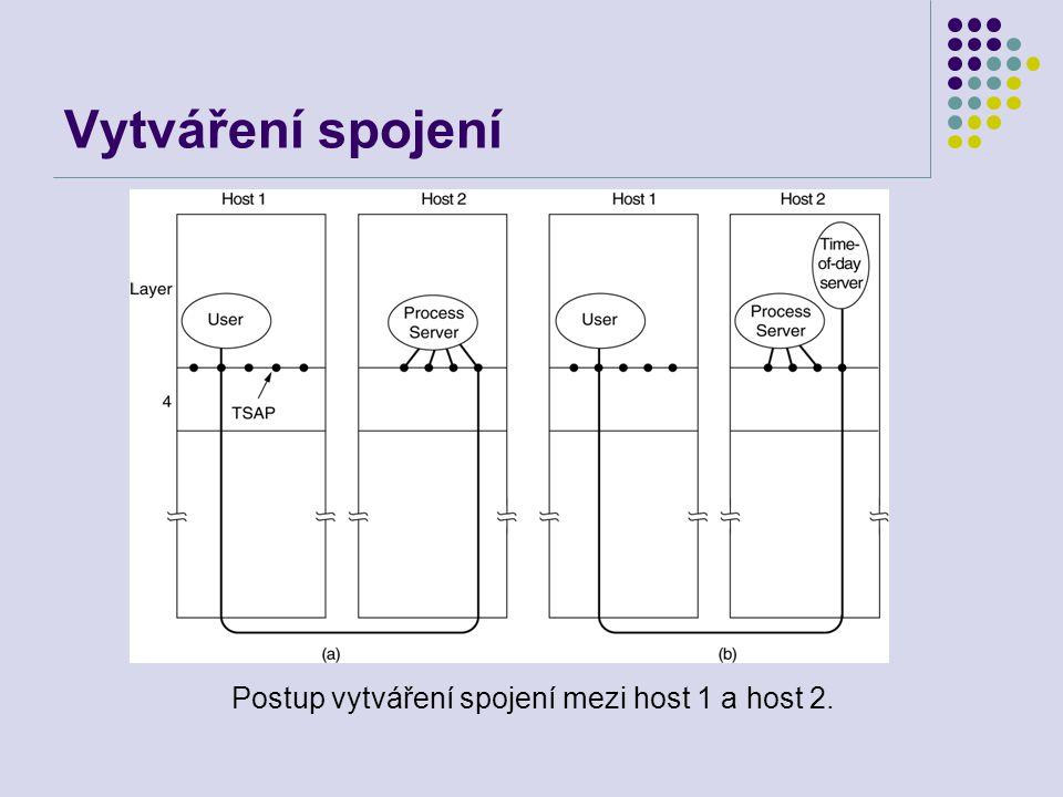 Vytváření spojení Postup vytváření spojení mezi host 1 a host 2.