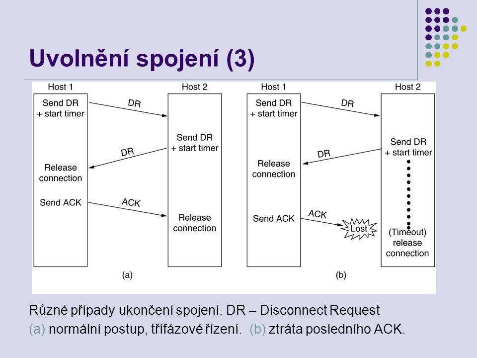 Uvolnění spojení (3) Různé případy ukončení spojení.