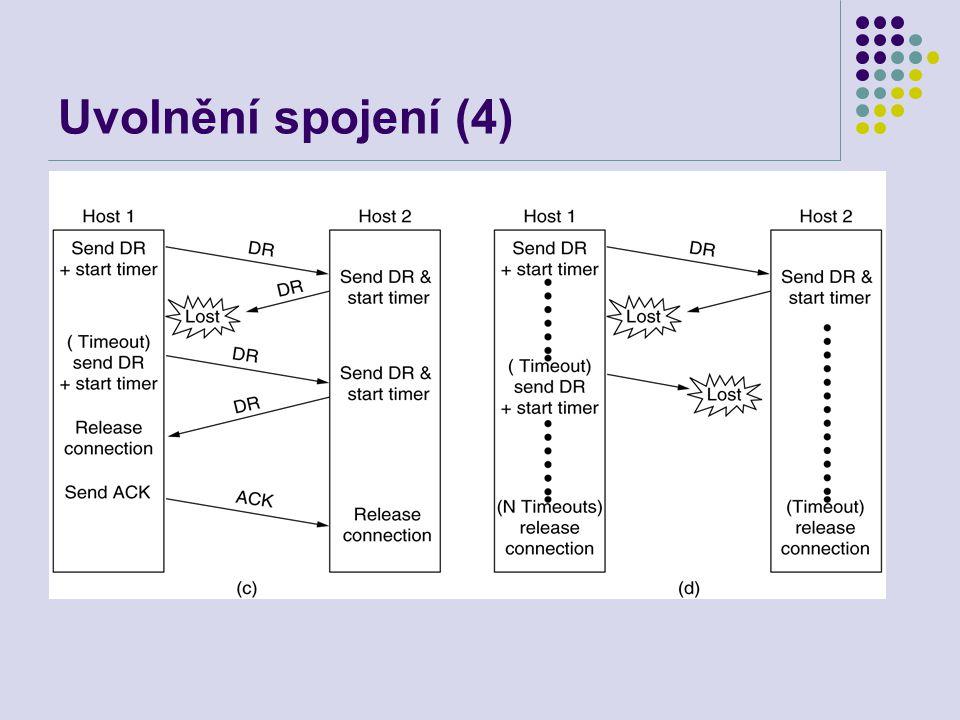 Uvolnění spojení (4) (c) Ztráta odpovědi. (d) ztráta odpovědi i dalších DR. 6-14, c,d