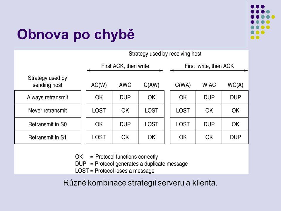 Obnova po chybě Různé kombinace strategií serveru a klienta.