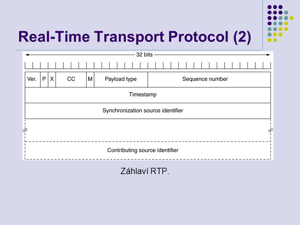Real-Time Transport Protocol (2) Záhlaví RTP.