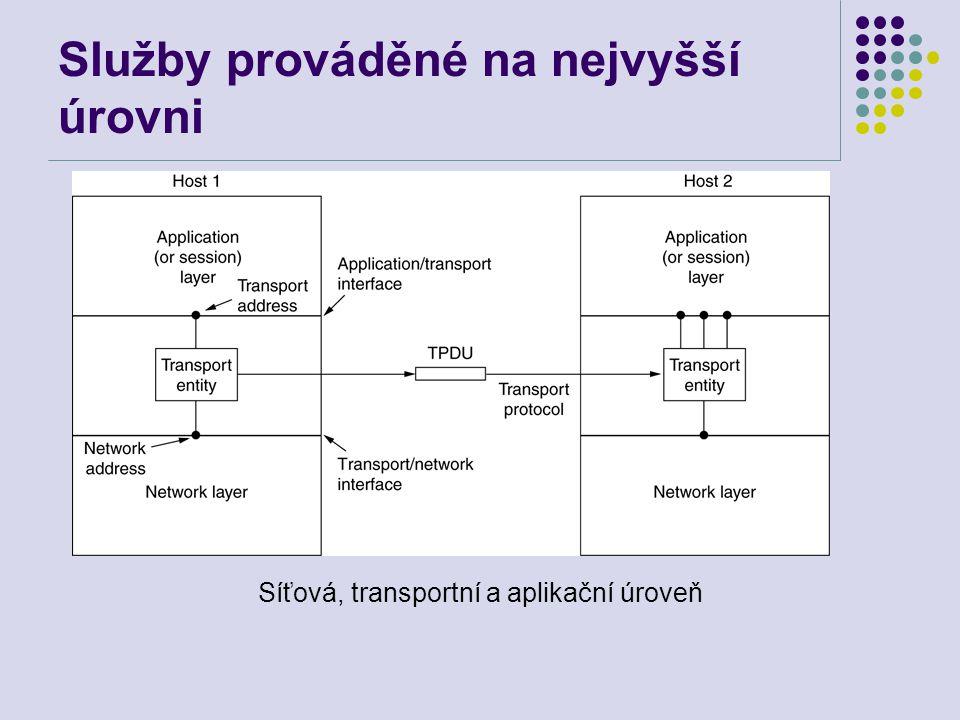 Služby prováděné na nejvyšší úrovni Síťová, transportní a aplikační úroveň